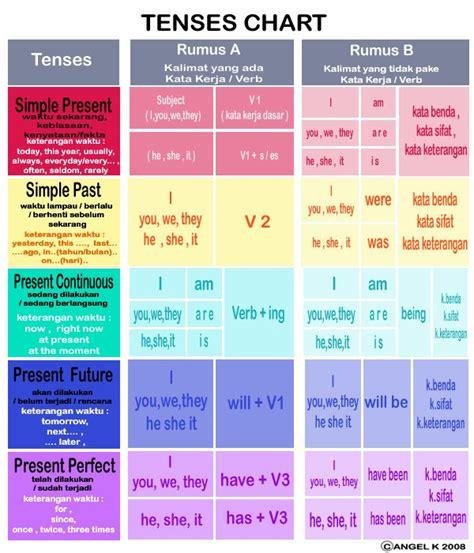 english task class xi ipa  graph  tables