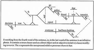 Diagram Sentence American English