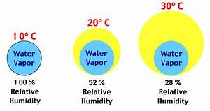 Mrs.Deringer - Earth Science Relative Humidity Links