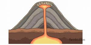 Cinder Cone Volcano Diagram Geology Lava Usa Ks2