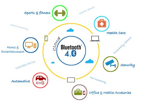 range of bluetooth low energy bluetooth low energy