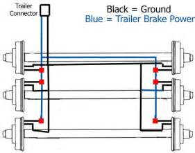 similiar 95 k1500 trailer brake wiring diagram keywords, Wiring diagram