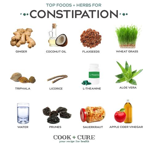 Food Cures For Constipation Foodfashco