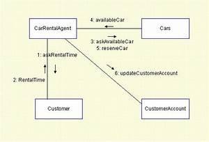 Defining Collaboration Diagrams