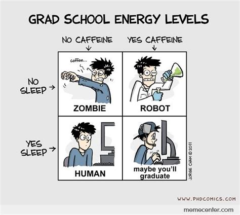 Grad School Meme - grad school energy levels by ben meme center