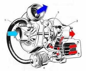Diferencias Entre Un Turbo Y Un Compresor En El Coche