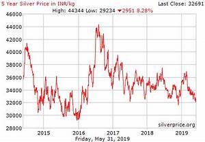 Gold Silver Price Chart India Live Silver Price Chart In India Inr Kg Historical