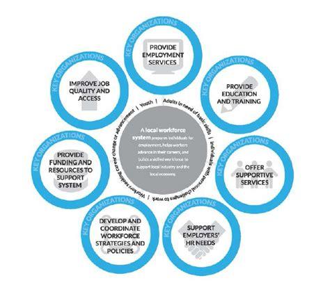 understanding local workforce systems urban institute