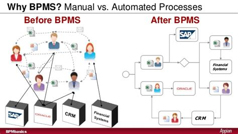 Introduction To Business Process Management Suite