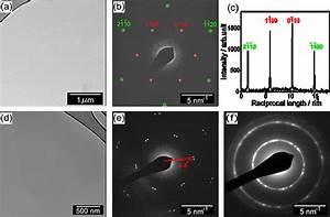 Graphene Oxide Support Films