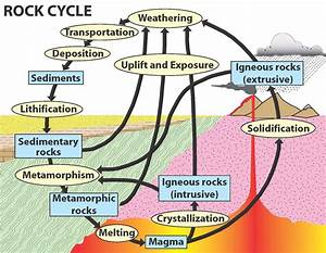 A Wild Ride through the Rock Cycle - Use Natural Stone