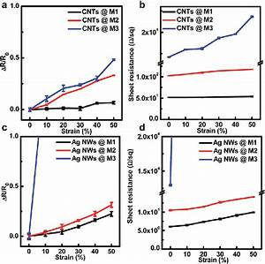 Comparison Of Resistance Change Of The Stretchable