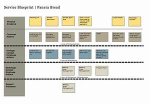 simple service blueprint google search service With service design blueprint template