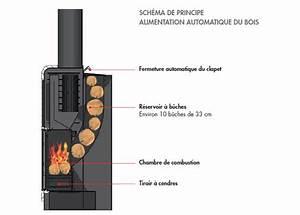 Meilleur Poele A Bois 2017 : meilleur chauffage installation chaudiere gaz prix op ra ~ Dailycaller-alerts.com Idées de Décoration