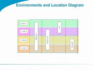Togaf 9 Template Environments And Location Diagram
