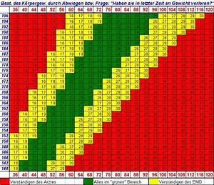 Body Mass Index Berechnen Frau : datei bmi tabelle wikipedia ~ Themetempest.com Abrechnung