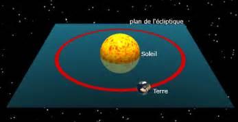 Le Soleil Tourne Autour De La Terre by Cours De Physique Chimie Les Mouvements De La Terre Du