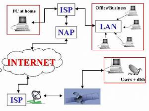 The Internet Connection From A Home Or Office Computer