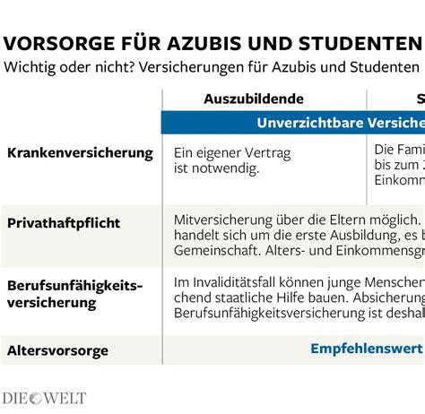 Vorsorge Versicherungen Fuer Studenten Und Azubis studienbeginn 2014 tipps f 252 r erstsemester zum