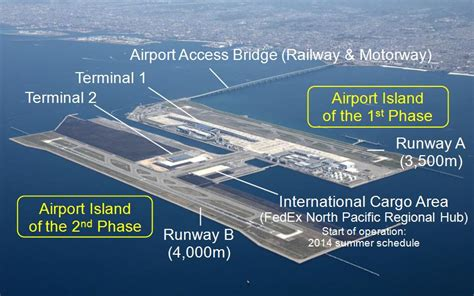 Kansai International Airport Sinking by Kansai International Airport Mlit Japan