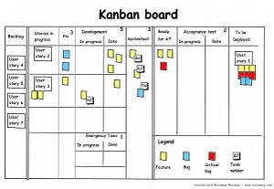 Kanban – the next step in the agile evolution? Walk the Walk