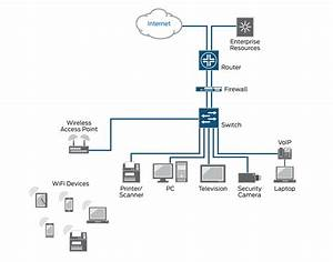 What Is 802 1x Network Access Control