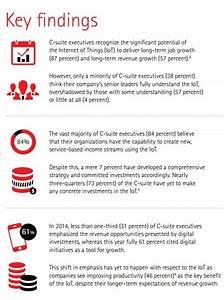 IoT Implementation Lagging | Risk Management Monitor