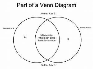 Articles Of Confederation Vs Constitution Venn Diagram Pdf