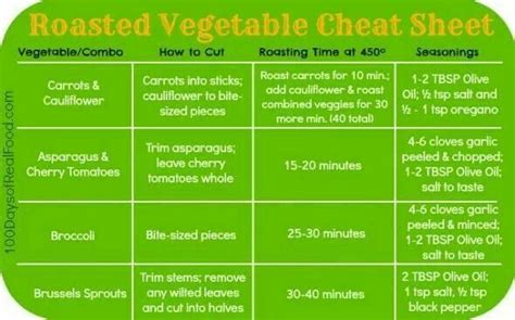 temp for roasting veggies roasted vegetables chart for the stomach pinterest