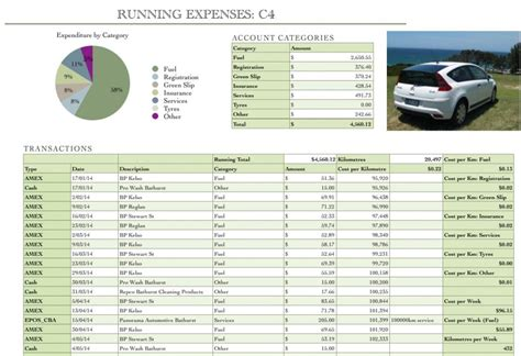 Car Expenses Spreadsheet Results