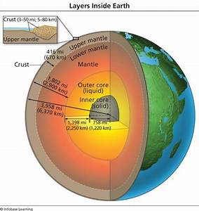Layers Inside The Earth