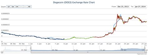 Moreover, we added the list of the most popular conversions for visualization and the history table with exchange rate diagram for 2 dogecoin (doge) to bitcoin (btc) from monday. The Doge of Wall Street: How one trader controls the price of Dogecoin | The Daily Dot