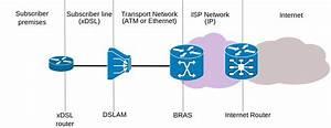 File Xdsl Connectivity Diagram En Svg