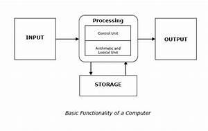 Learn Computer Organization  U0026 Operating System  U201cbasic