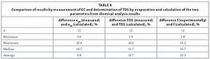 Tds To Ec Conversion Chart Establishing A Conversion Factor Between Electrical