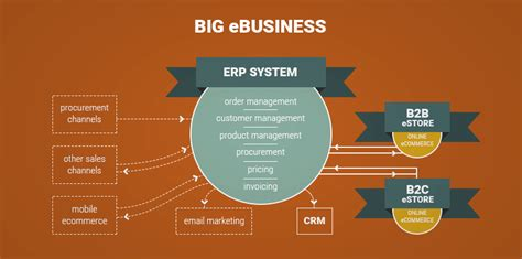 Magento ERP integration: how to do it properly - AionHill