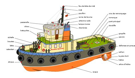 Rock The Boat En Francais by Fichier Tugboat Diagram Fr Svg Wikip 233 Dia