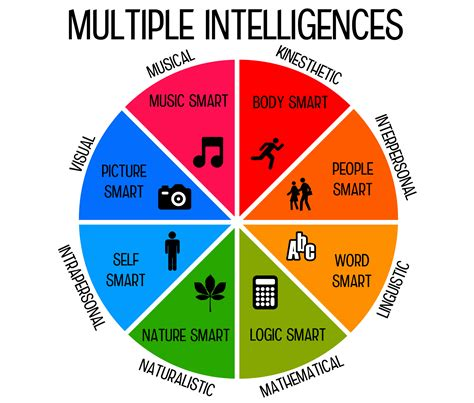multiple intelligence test  children lovetoknow