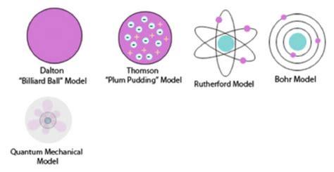 History of the atom timeline   Timetoast timelines