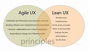 Agile Ux Vs Lean Ux  Don U2019t Force Yourself To Choose  Designer