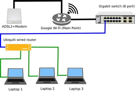 Setting Two Routers Home Networking Super User