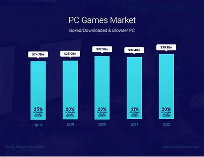 Statistics Gaming Pc Console Stats Games Market
