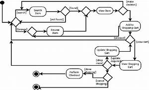 An Activity Diagram For  U0026 39 Customer Does Online Shopping