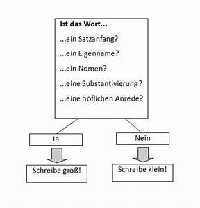 Wann Setzt Man Sträucher Um : wann schreibt man gro regeln und grammatik ~ Articles-book.com Haus und Dekorationen