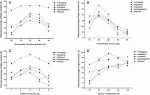 Effect Of Sodium Alginate Concentration  A   Calcium