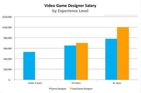 Upholstery Career Salary by Interior Designer Salary In Singapore Psoriasisguru