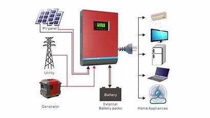 Solar Inverters Pakistan Inverter Hybrid Grid Alpha