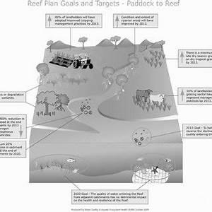 (PDF) Ecosystem-based adaptation in marine ecosystems of ...