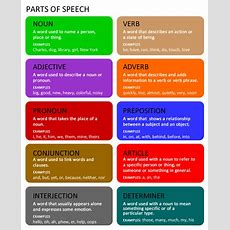 Parts Of Speech  English  Your Way