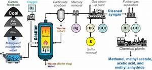 Chemicals From Coal Gasification  Kentucky Geological Survey  University Of Kentucky